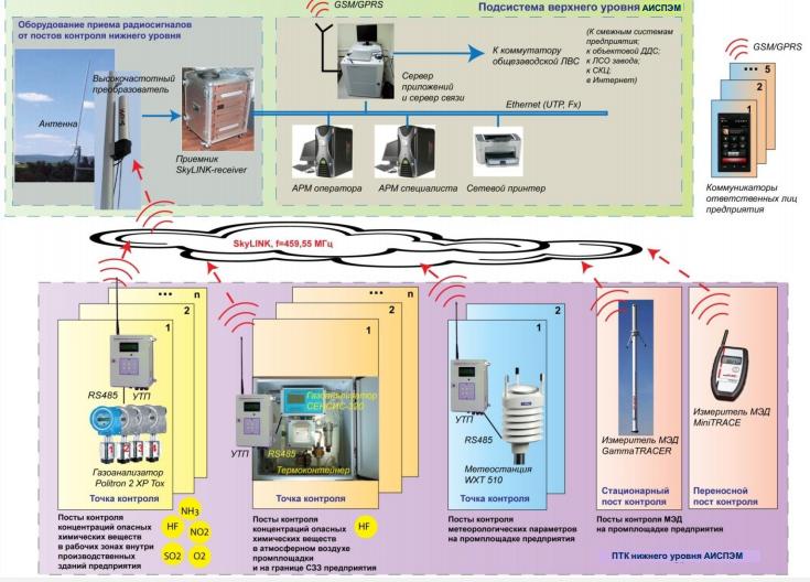 14 САП система радиационного контроля и мониторинга