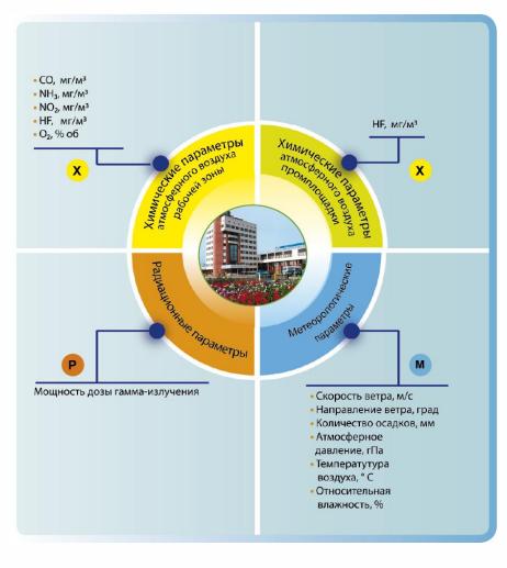 16 САП система радиационного контроля и мониторинга