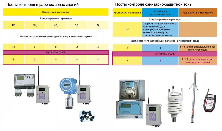 17 САП система радиационного контроля и мониторинга