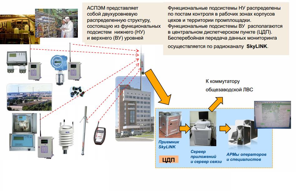 18 САП система радиационного контроля и мониторинга