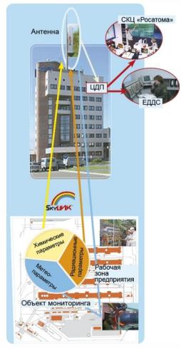 19 САП система радиационного контроля и мониторинга