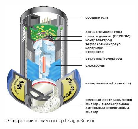 21 САП система радиационного контроля и мониторинга