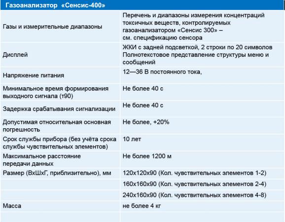 25 САП система радиационного контроля и мониторинга
