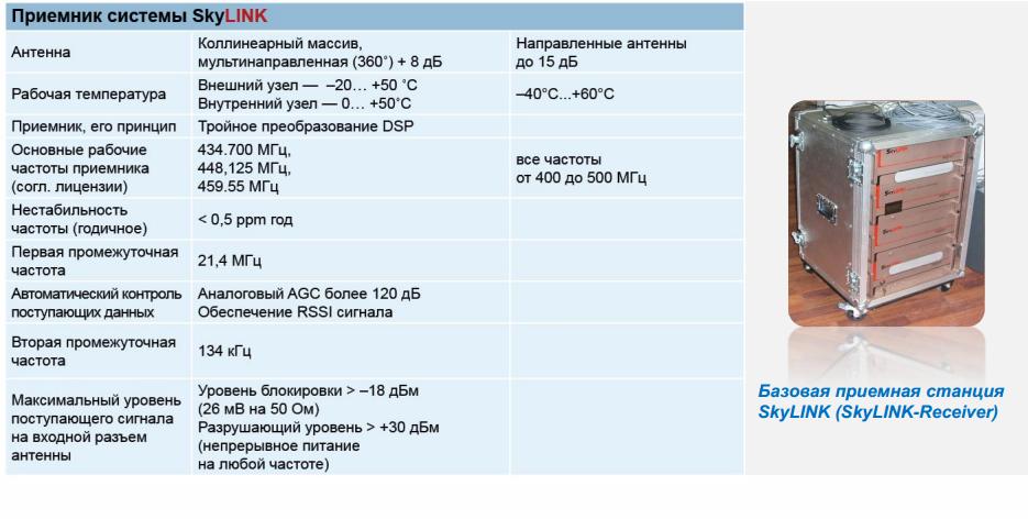 34 САП система радиационного контроля и мониторинга