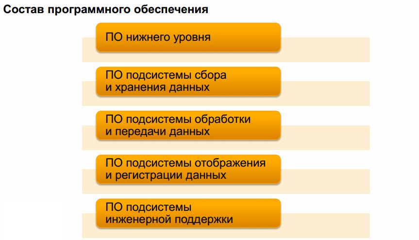 35 САП система радиационного контроля и мониторинга