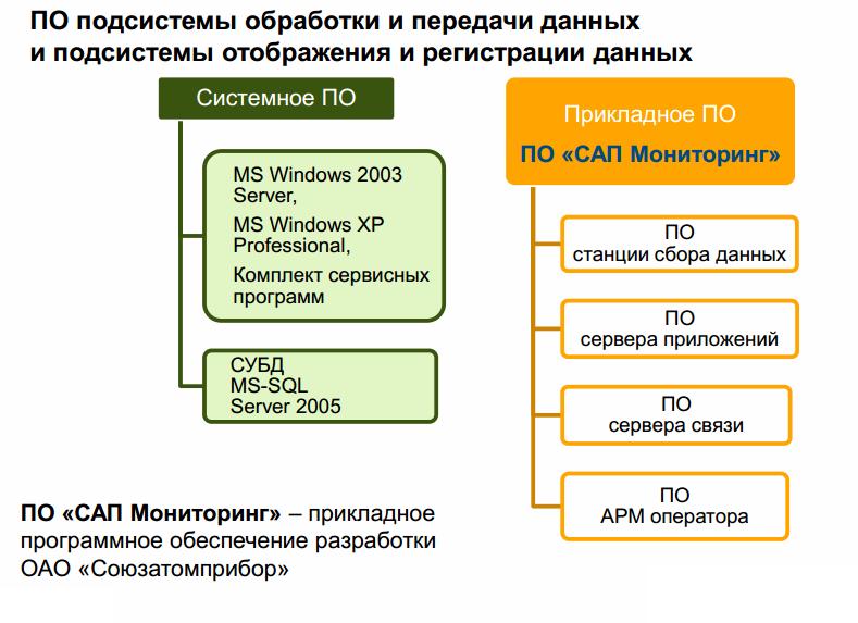 37 САП система радиационного контроля и мониторинга