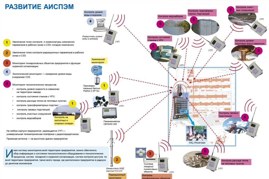 40 САП система радиационного контроля и мониторинга
