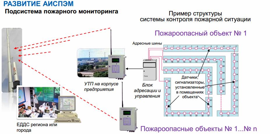 41 САП система радиационного контроля и мониторинга