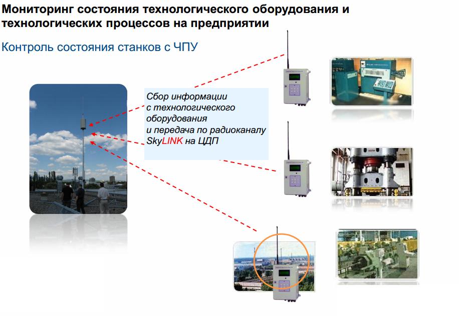 44 САП система радиационного контроля и мониторинга