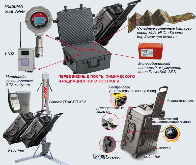 6 САП система радиационного контроля и мониторинга