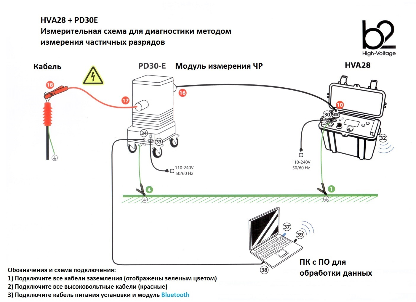 HVA28-PD-std-connection PD, PD/TD установки диагностики СПЭ кабелей и регистрации ЧР