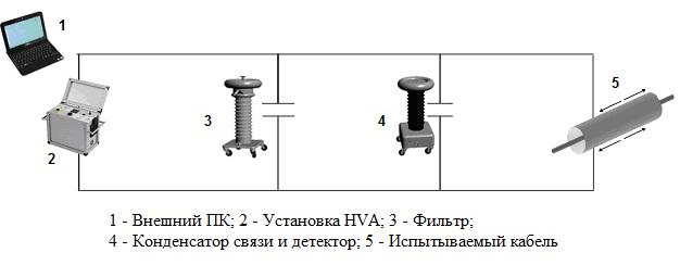PD-connection PD, PD/TD установки диагностики СПЭ кабелей и регистрации ЧР