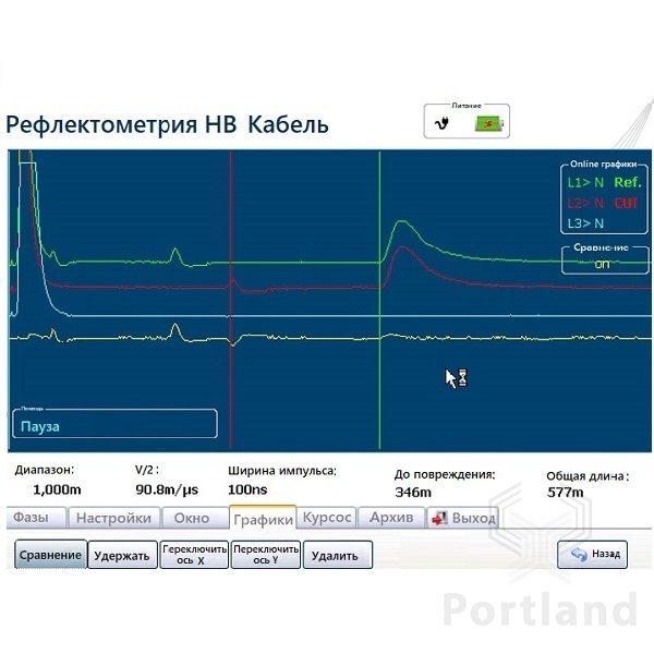 Рефлектограмма Interflex140 при поиске повреждения в кабеле